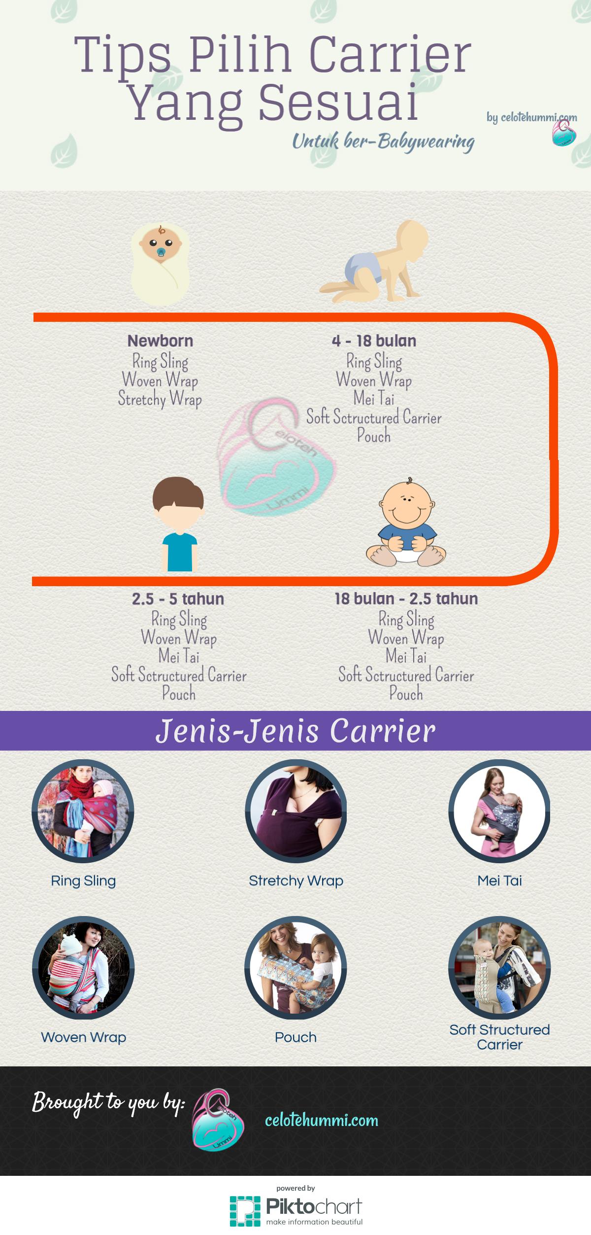 Tips Pilih Carrier Babywearing