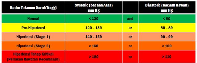 Bacaan Hipertensi (Tekanan Darah Tinggi)1